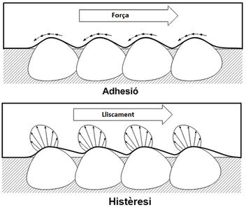 Adhesio Histeresi